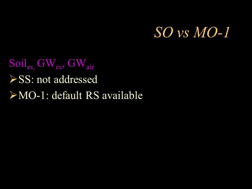 SO vs MO-1 Soiles, GWes, GWair SS: not addressed