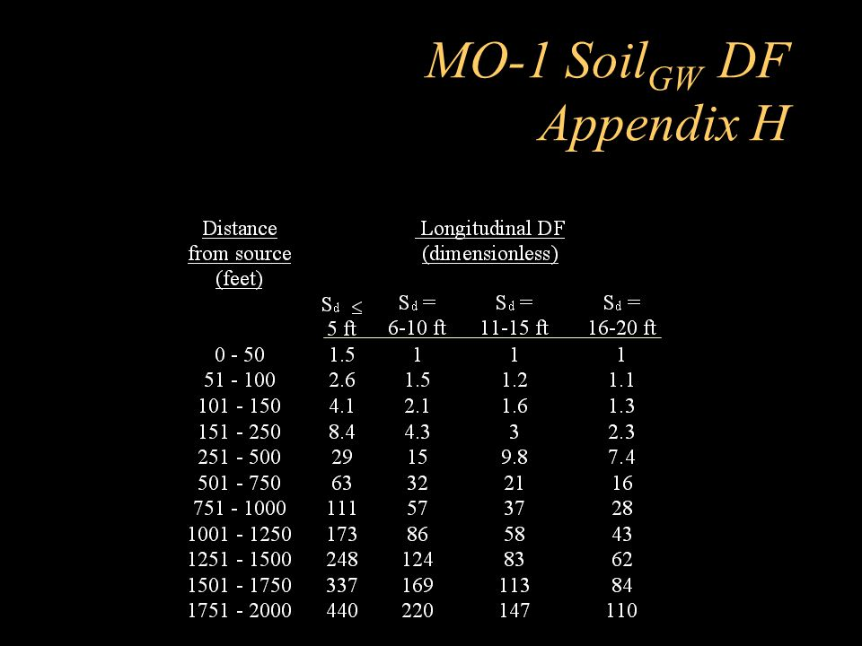 MO-1 SoilGW DF Appendix H