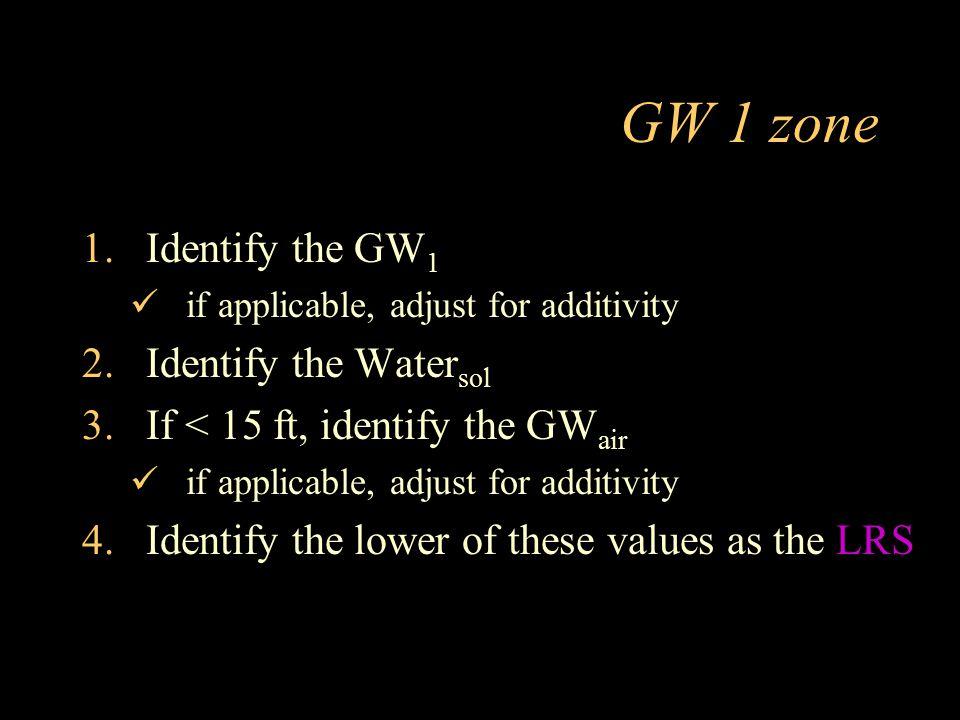 GW 1 zone Identify the GW1 Identify the Watersol