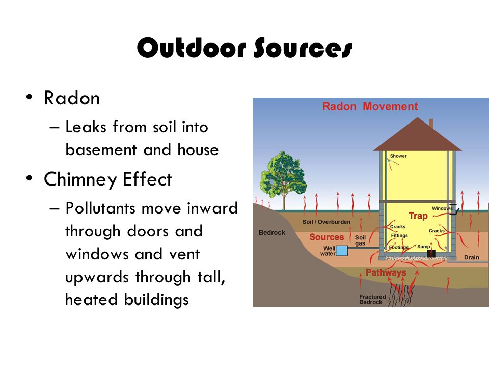 Outdoor Sources Radon Chimney Effect
