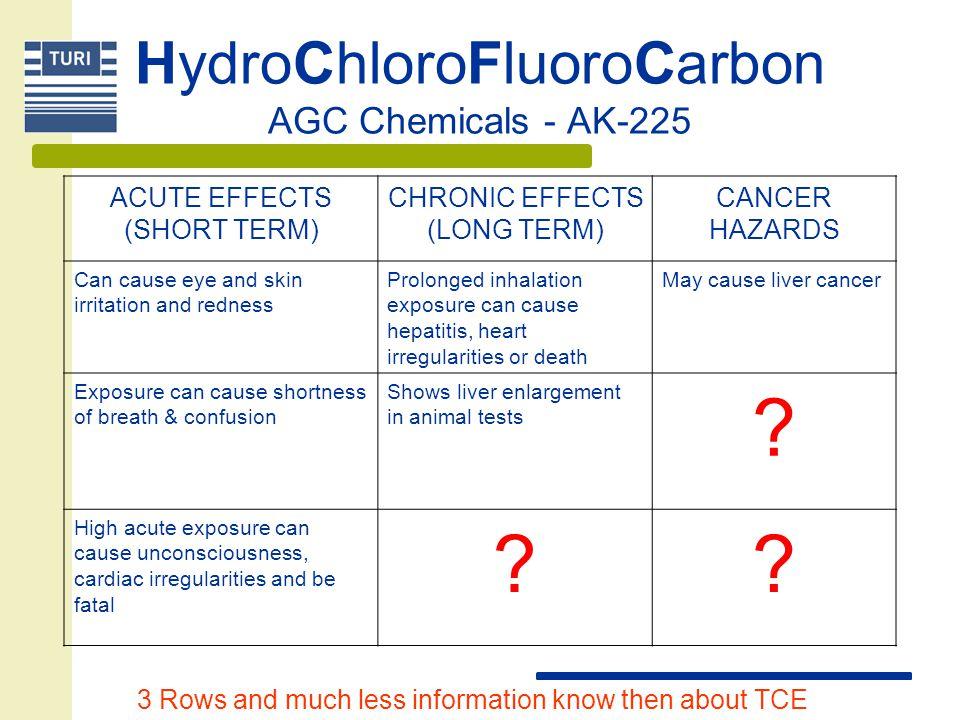 HydroChloroFluoroCarbon AGC Chemicals - AK-225
