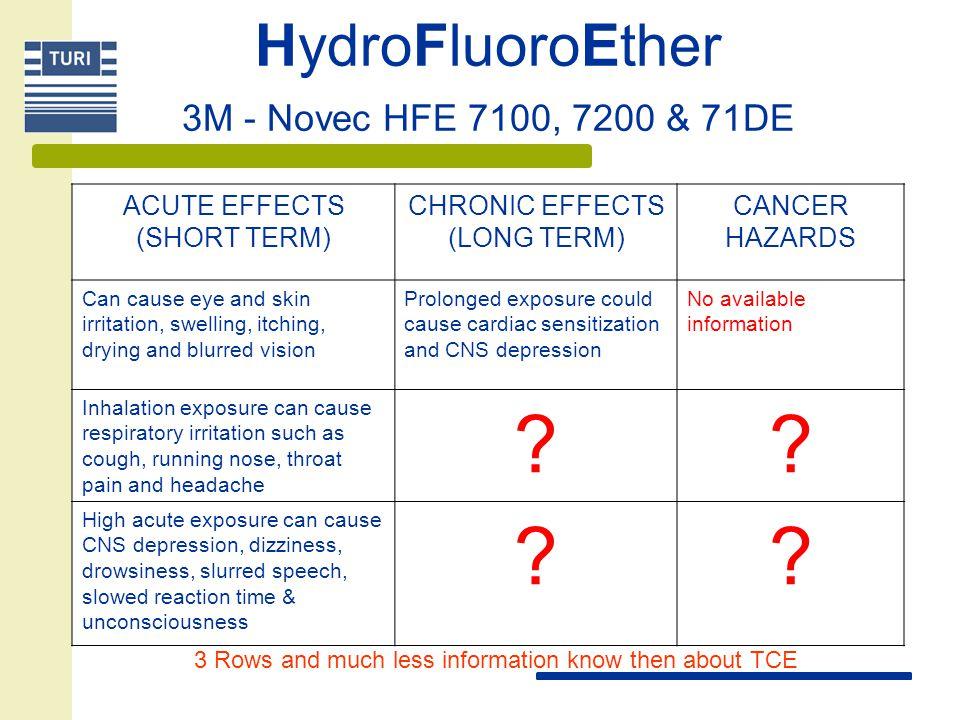 HydroFluoroEther 3M - Novec HFE 7100, 7200 & 71DE