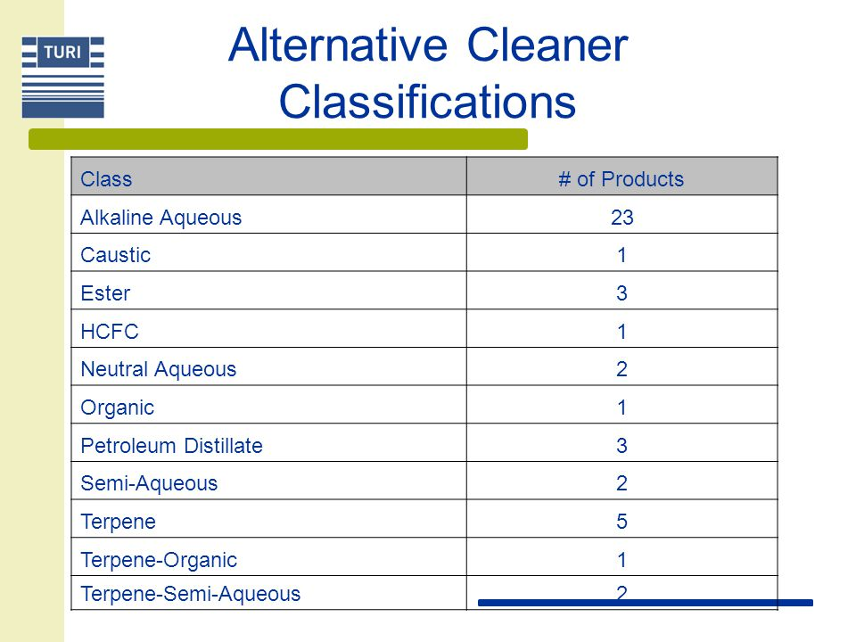 Alternative Cleaner Classifications