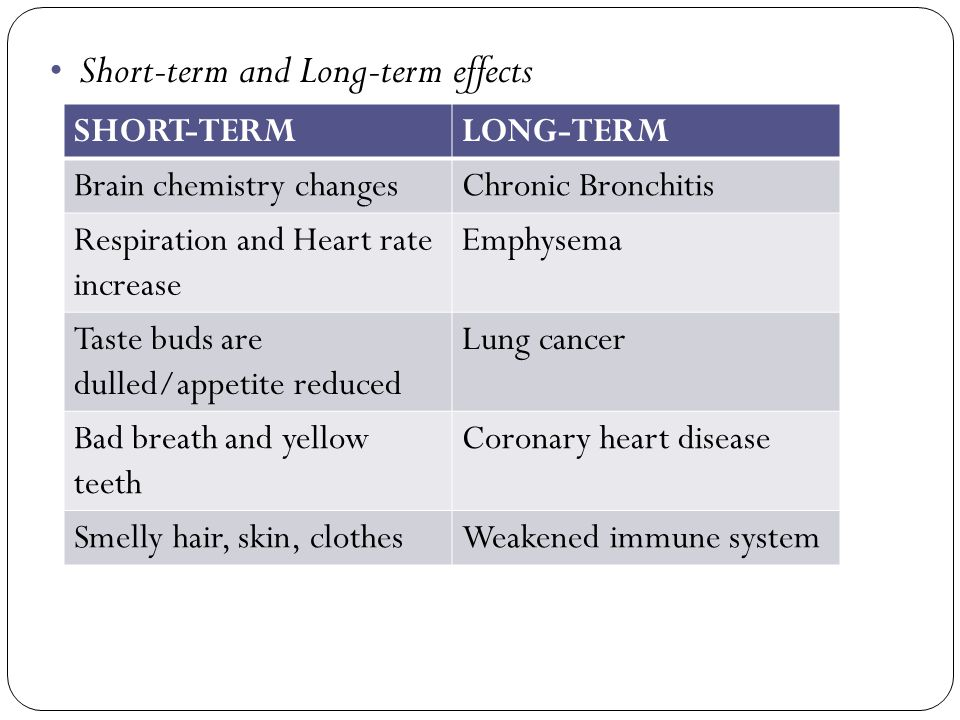 long term effects of smoking essay Some of the short term effects of smoking are shortness of breath, less oxygen to the brain, high blood pressure and heart rate, reduction in senses of taste and smell, persistent cough, asthma attacks, bronchitis, difficulty exercising, and poor dental health (just to name a few.