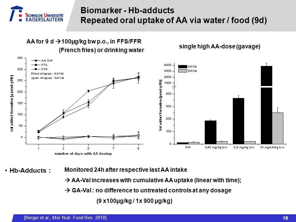 Biomarker - Hb-adducts Repeated oral uptake of AA via water / food (9d)