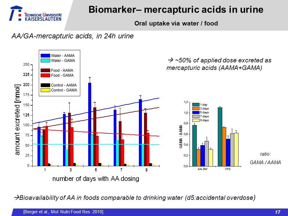 Biomarker– mercapturic acids in urine Oral uptake via water / food