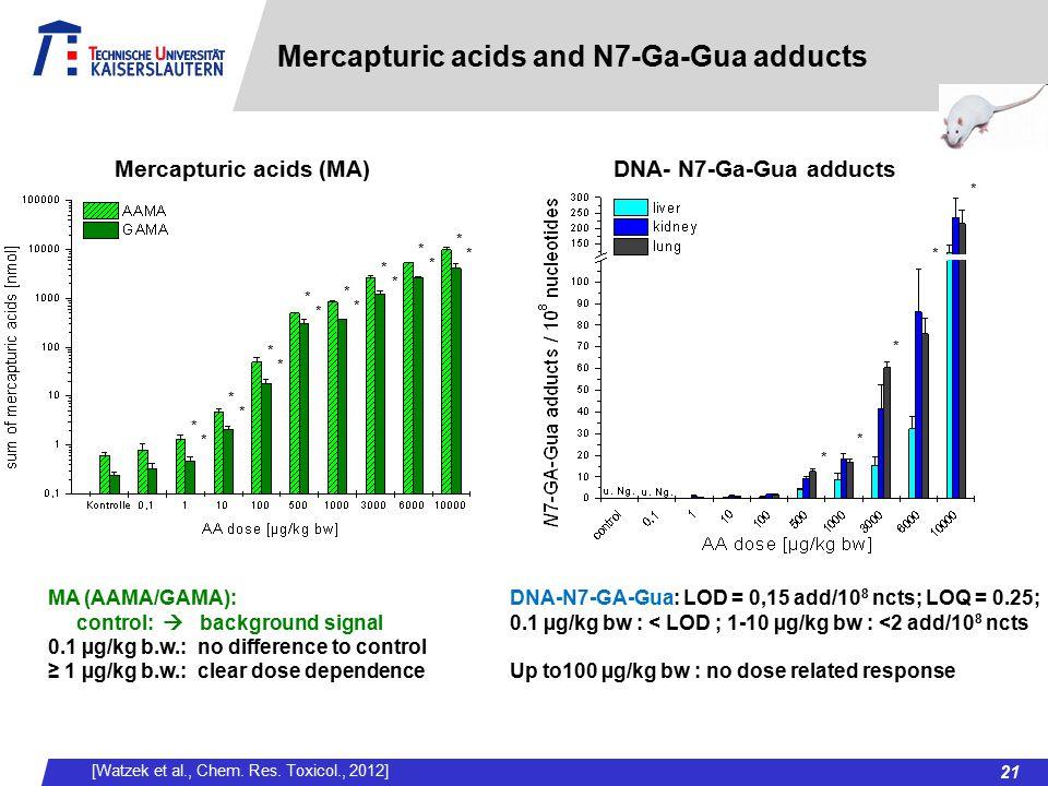 Mercapturic acids and N7-Ga-Gua adducts