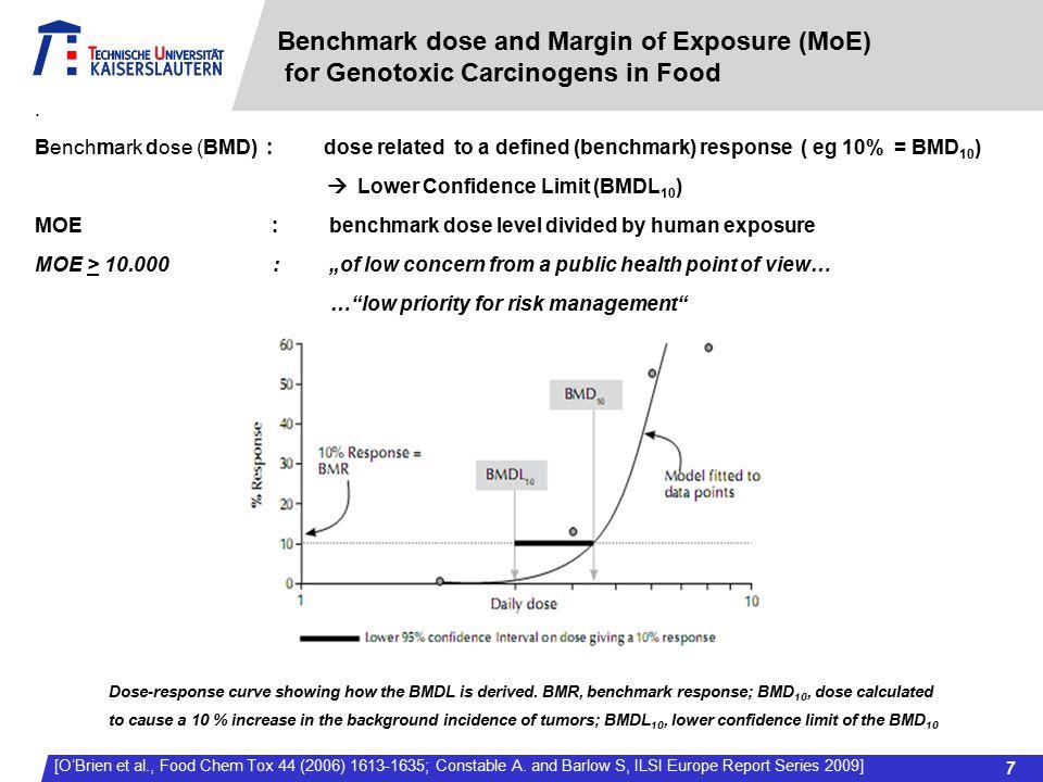 Benchmark dose and Margin of Exposure (MoE)