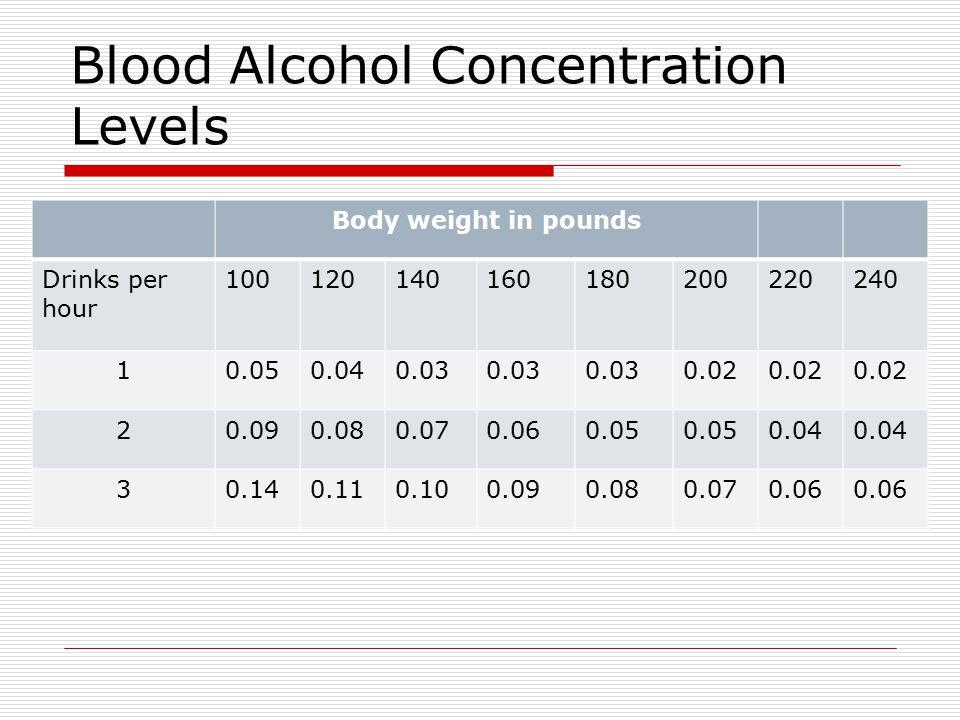 Blood Alcohol Concentration Levels