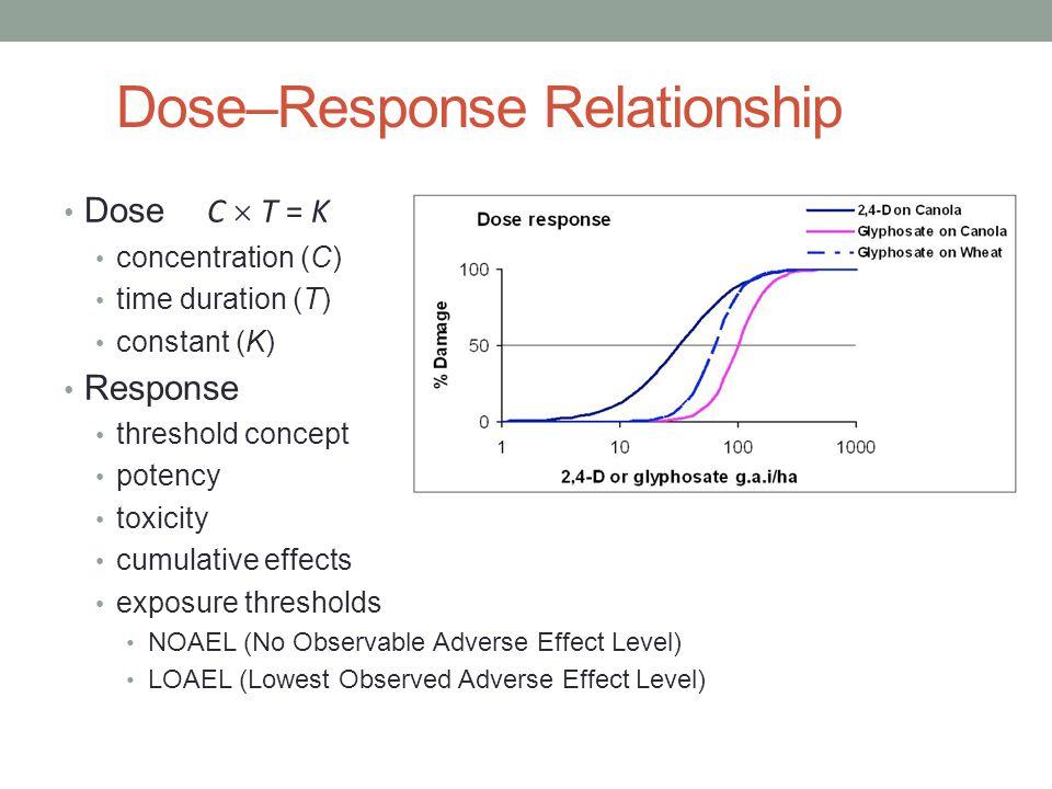 Dose–Response Relationship