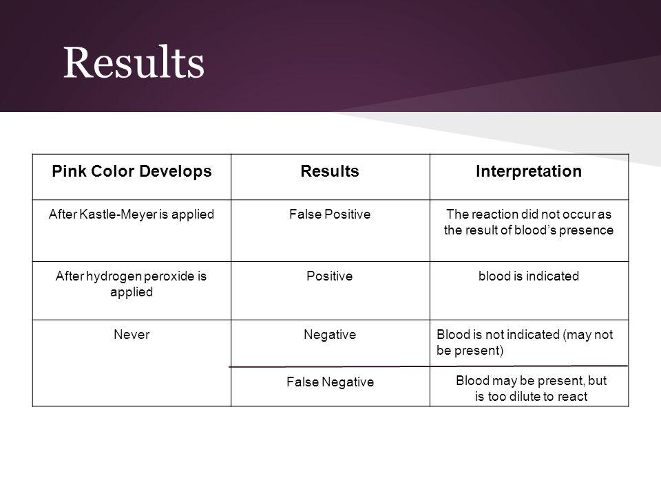 Results Pink Color Develops Results Interpretation
