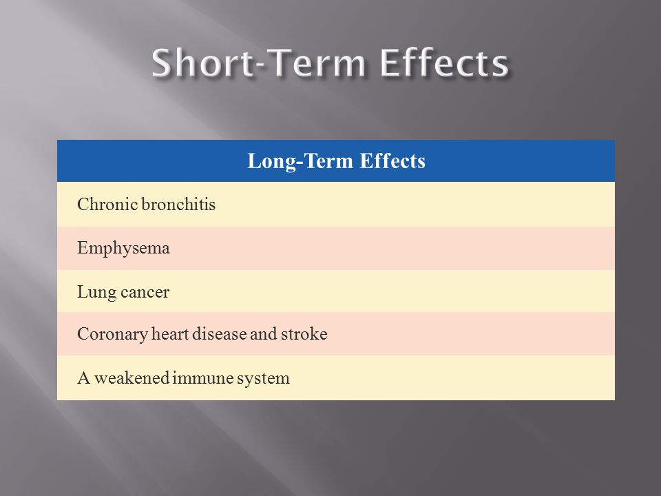 Short-Term Effects Long-Term Effects Chronic bronchitis Emphysema