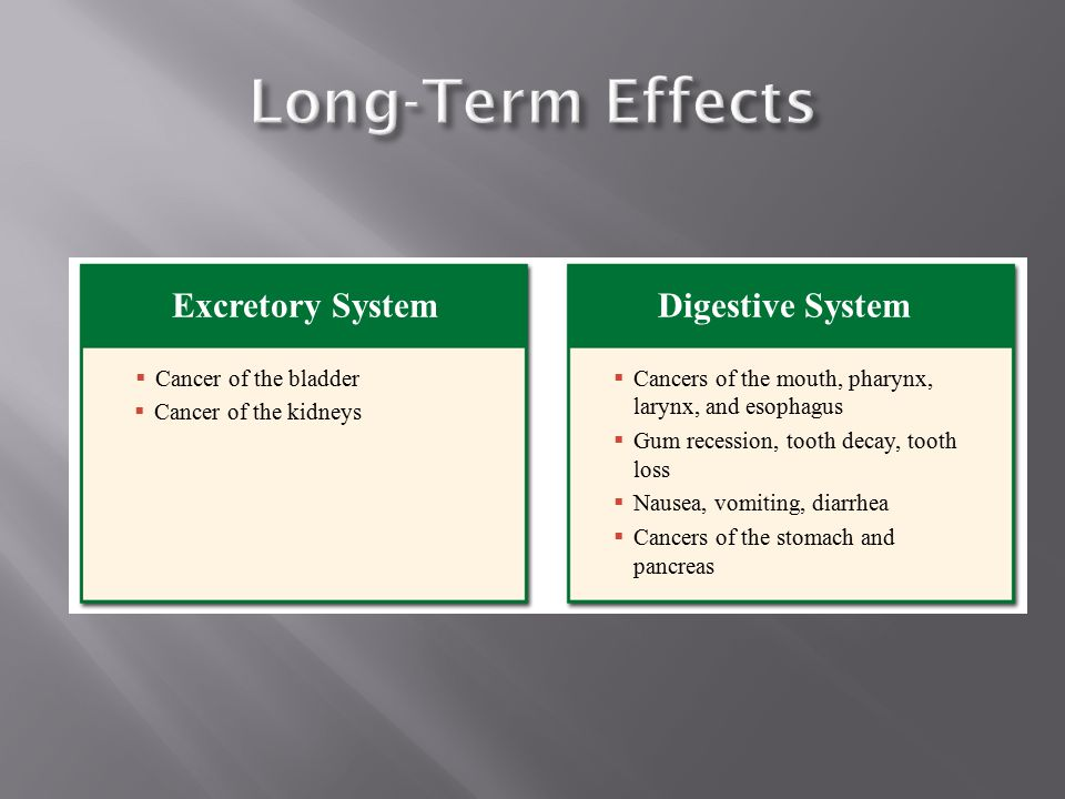 Long-Term Effects Excretory System Digestive System