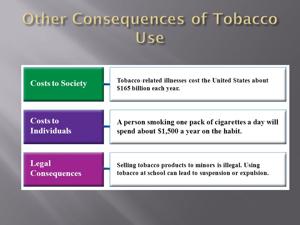 Other Consequences of Tobacco Use