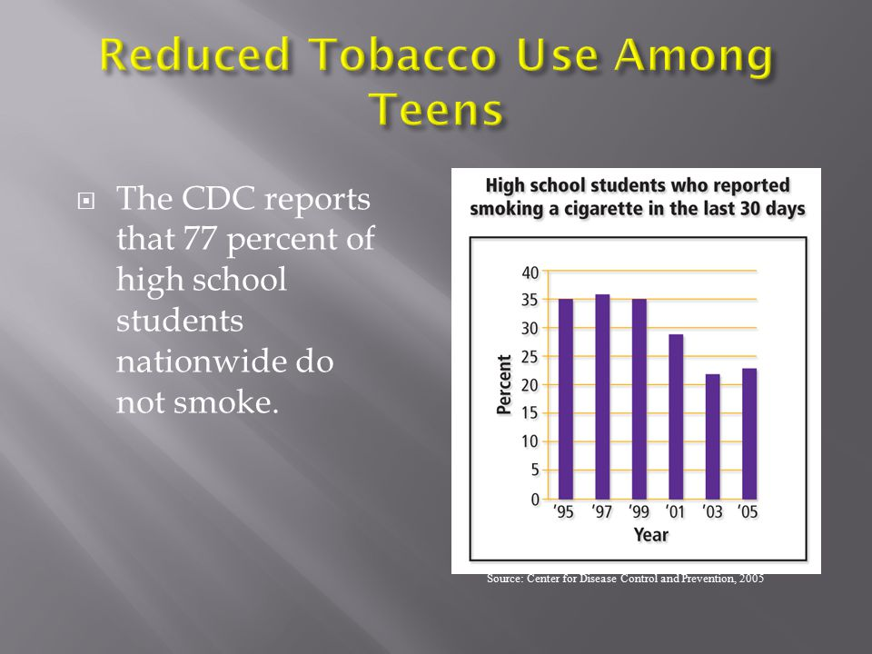 Reduced Tobacco Use Among Teens