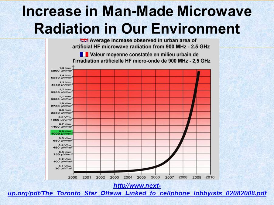 Increase in Man-Made Microwave Radiation in Our Environment