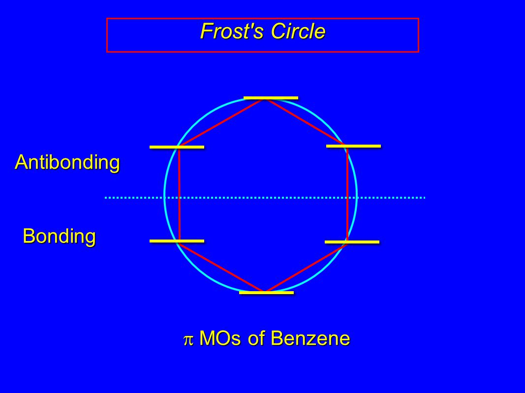 Frost s Circle p MOs of Benzene Bonding Antibonding 8