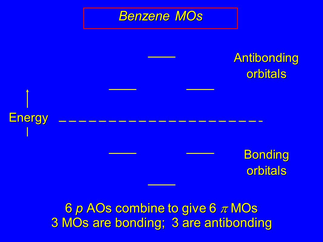 Benzene MOs 6 p AOs combine to give 6  MOs