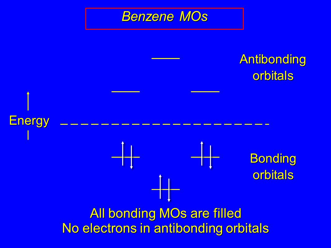 Benzene MOs All bonding MOs are filled