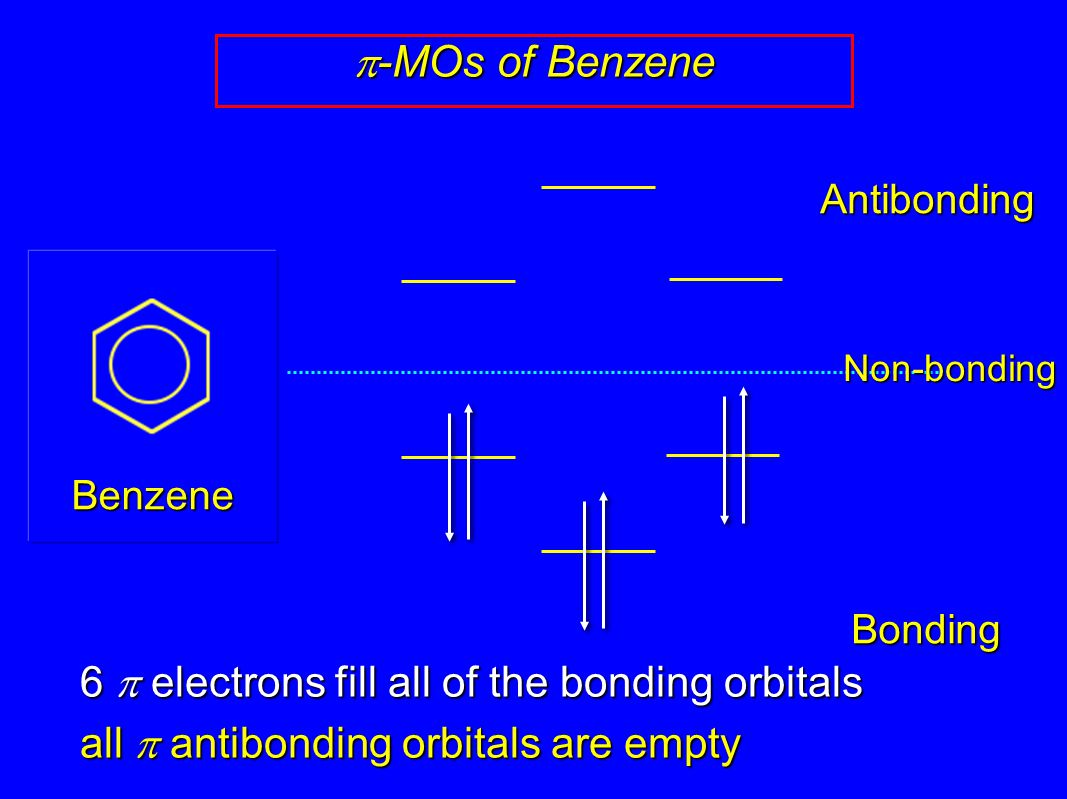 p-MOs of Benzene 6 p electrons fill all of the bonding orbitals
