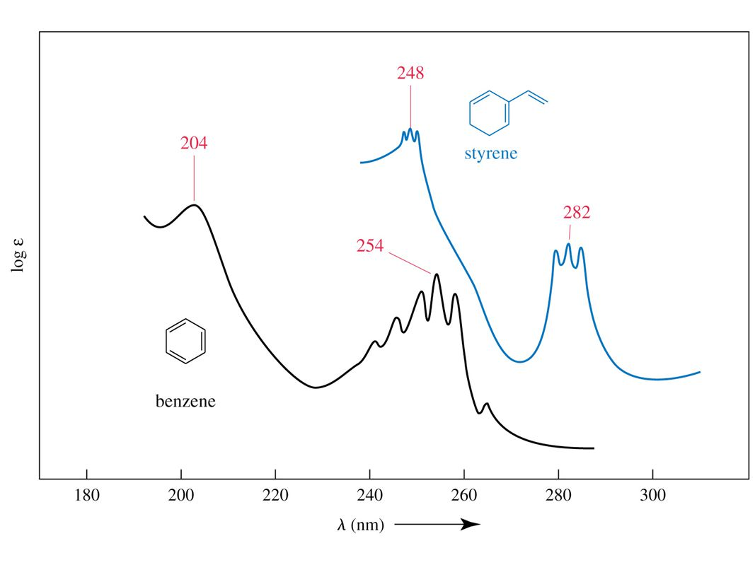 Figure: 16-19 Caption: Ultraviolet spectra of benzene and styrene