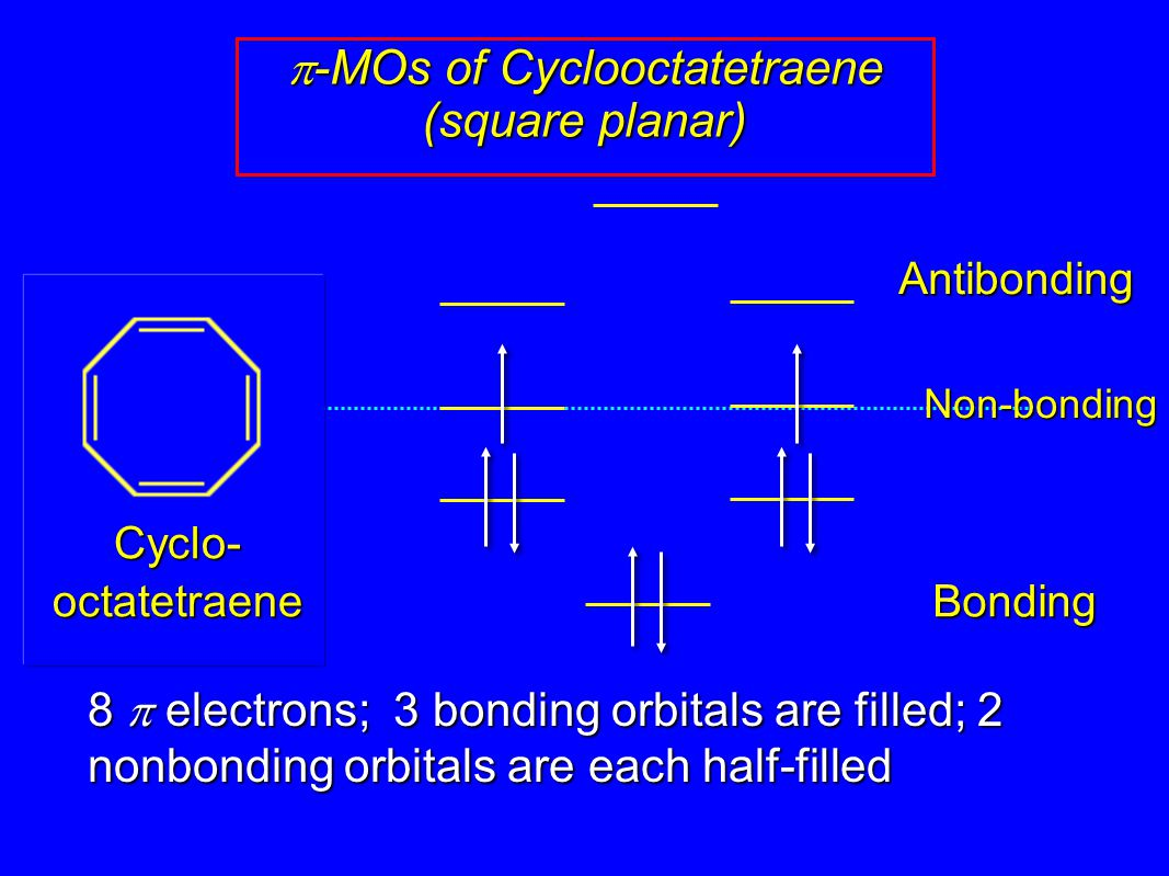 p-MOs of Cyclooctatetraene (square planar)