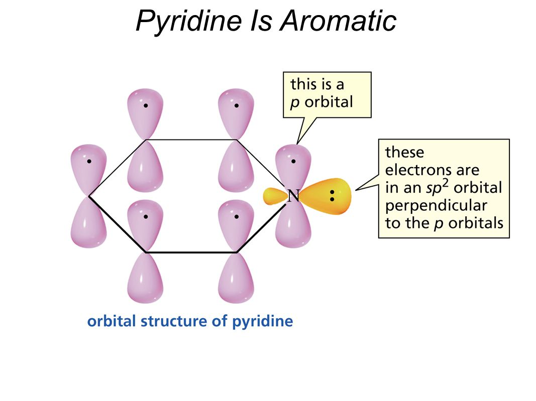 Pyridine Is Aromatic