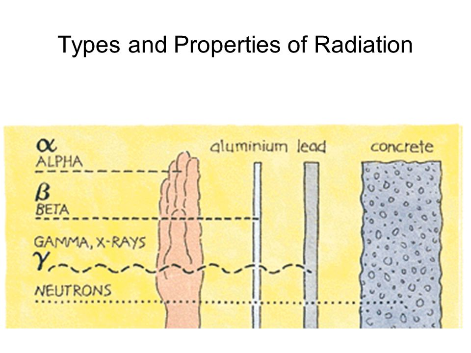 Types and Properties of Radiation