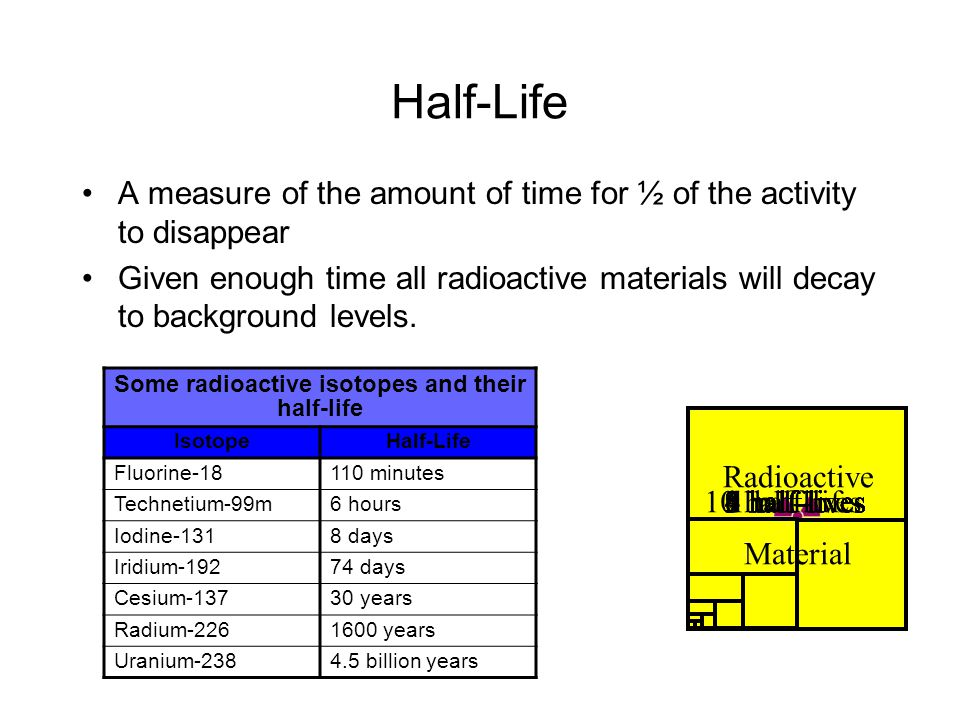 Some radioactive isotopes and their half-life