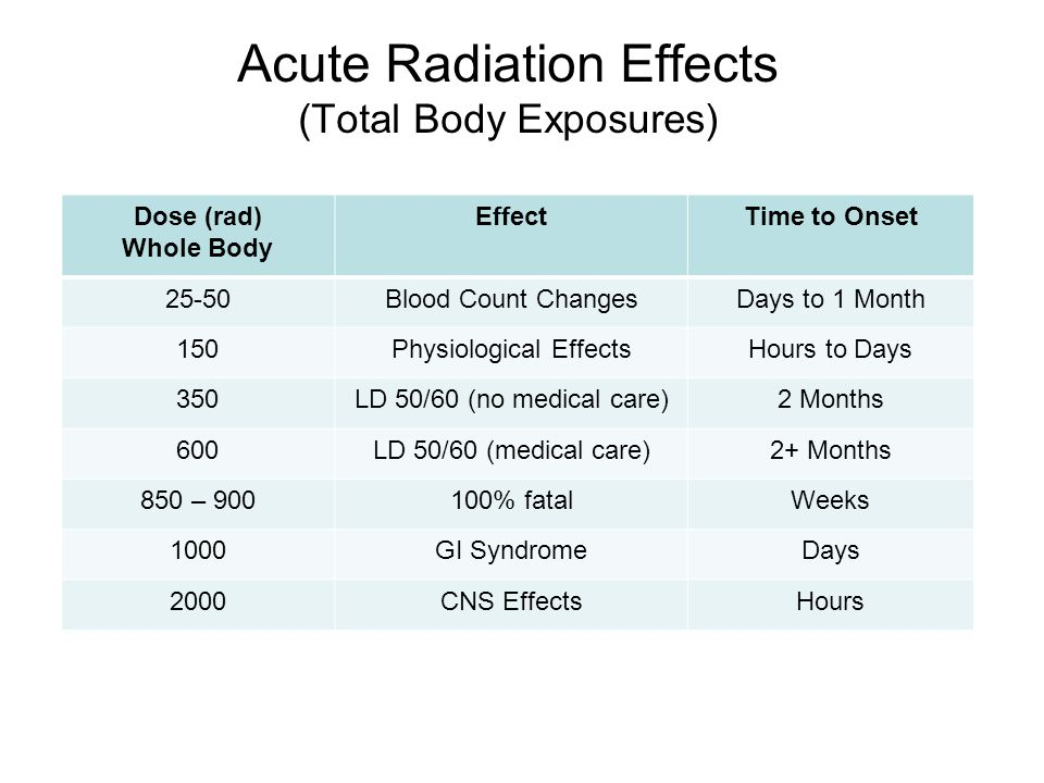 Acute Radiation Effects (Total Body Exposures)