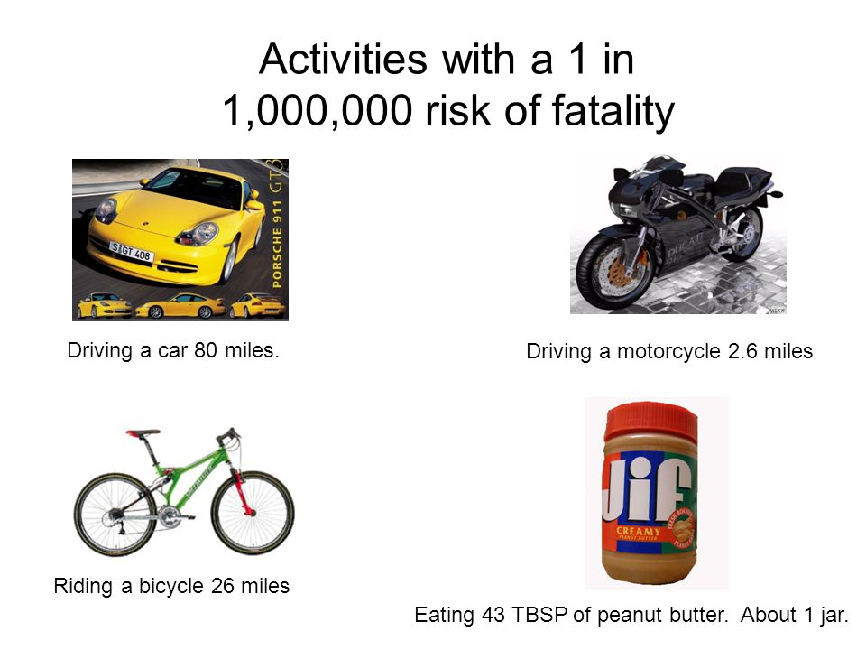 Activities with a 1 in 1,000,000 risk of fatality