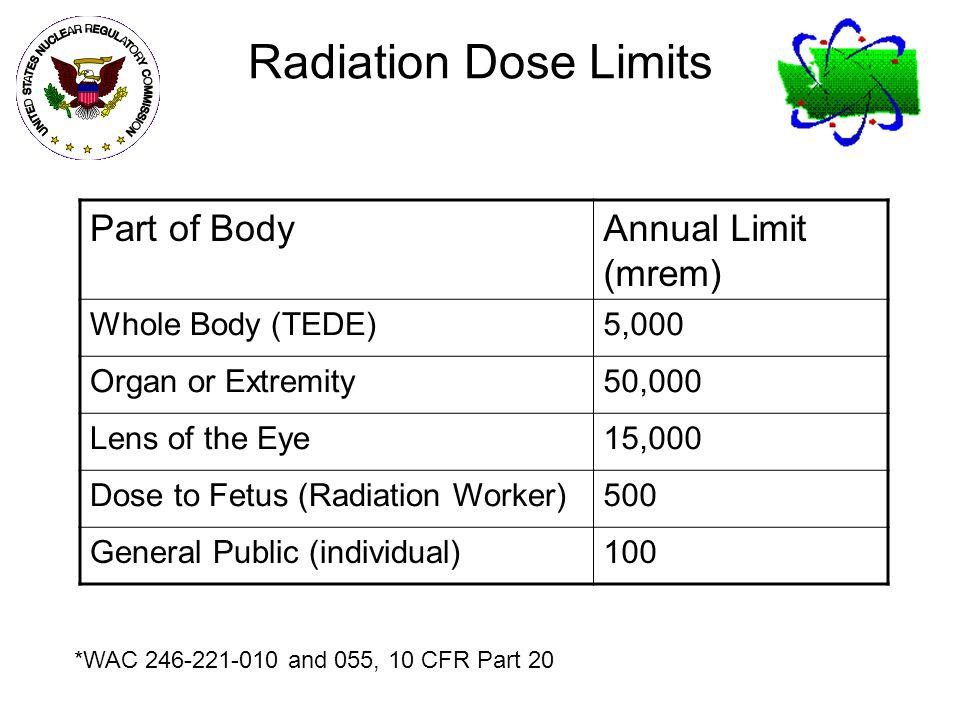 Radiation Dose Limits Part of Body Annual Limit (mrem)