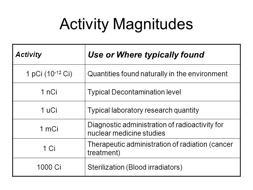Activity Magnitudes Use or Where typically found Activity