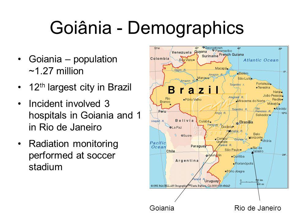 Goiânia - Demographics