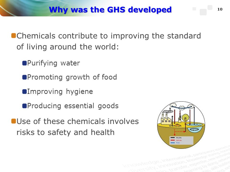 Why was the GHS developed