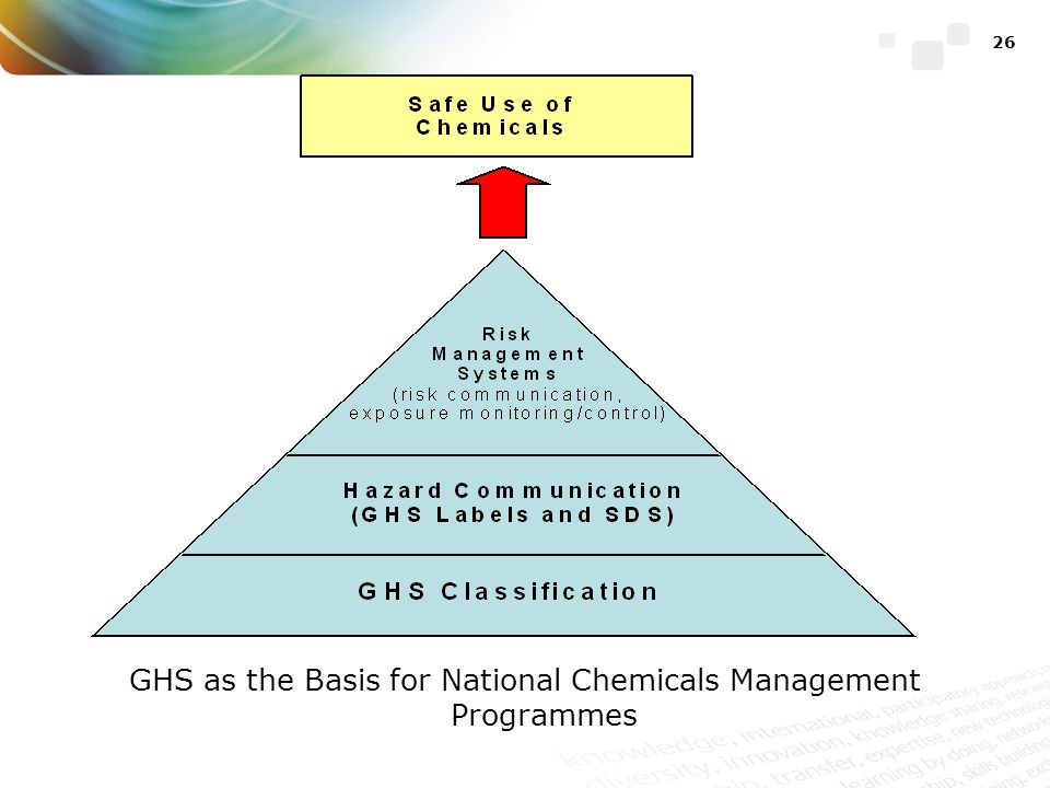 GHS as the Basis for National Chemicals Management Programmes