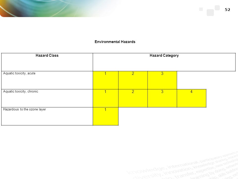 categories of environmental hazards How can the answer be improved.