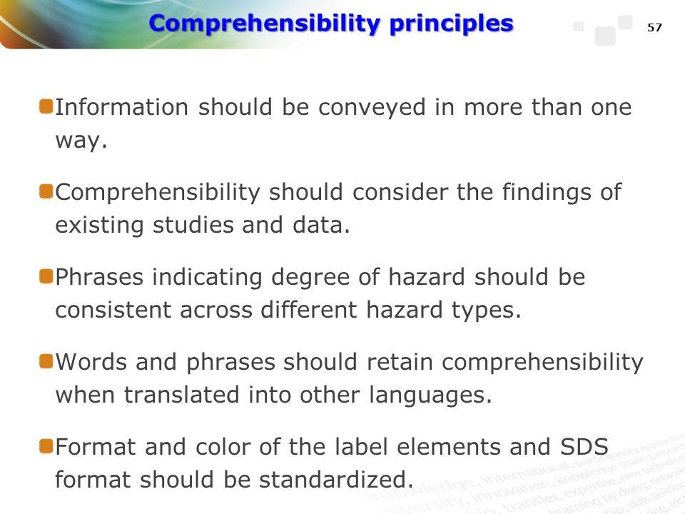 Comprehensibility principles