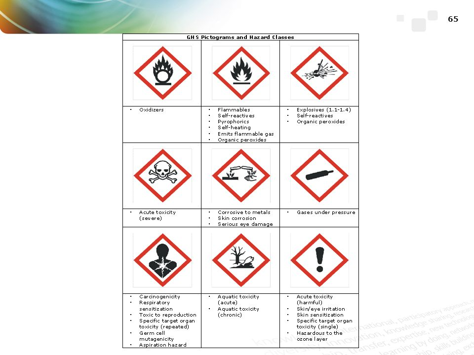 These are the pictograms used in the GHS, with the hazard classes they are applied to. The first two rows were taken from the international transport system, and thus many will already be familiar with them.