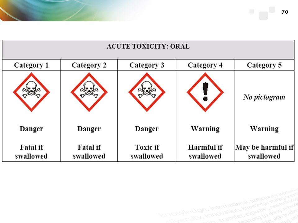 This is an example of how the GHS specifies the label information for a given hazard class: acute toxicity (oral).