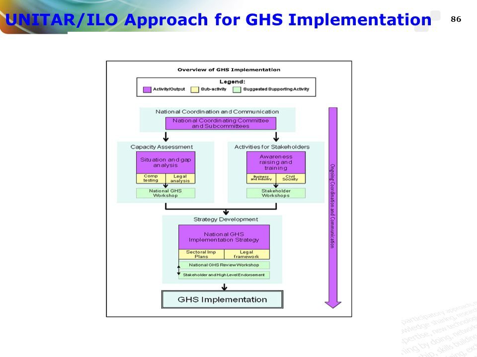 UNITAR/ILO Approach for GHS Implementation