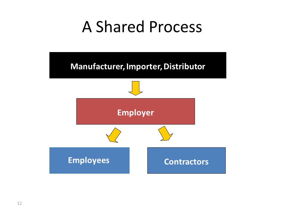 Manufacturer, Importer, Distributor