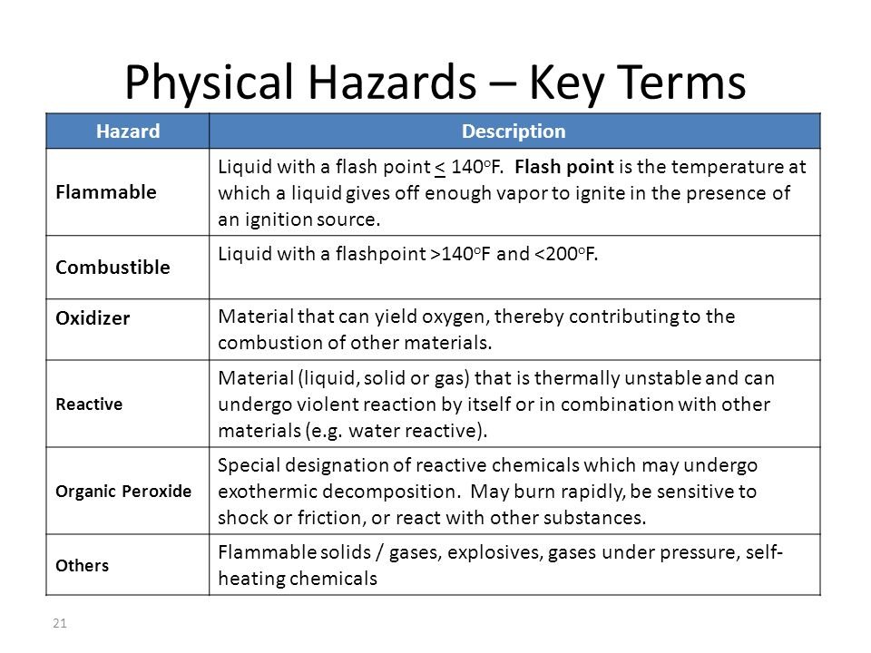 Physical Hazards – Key Terms