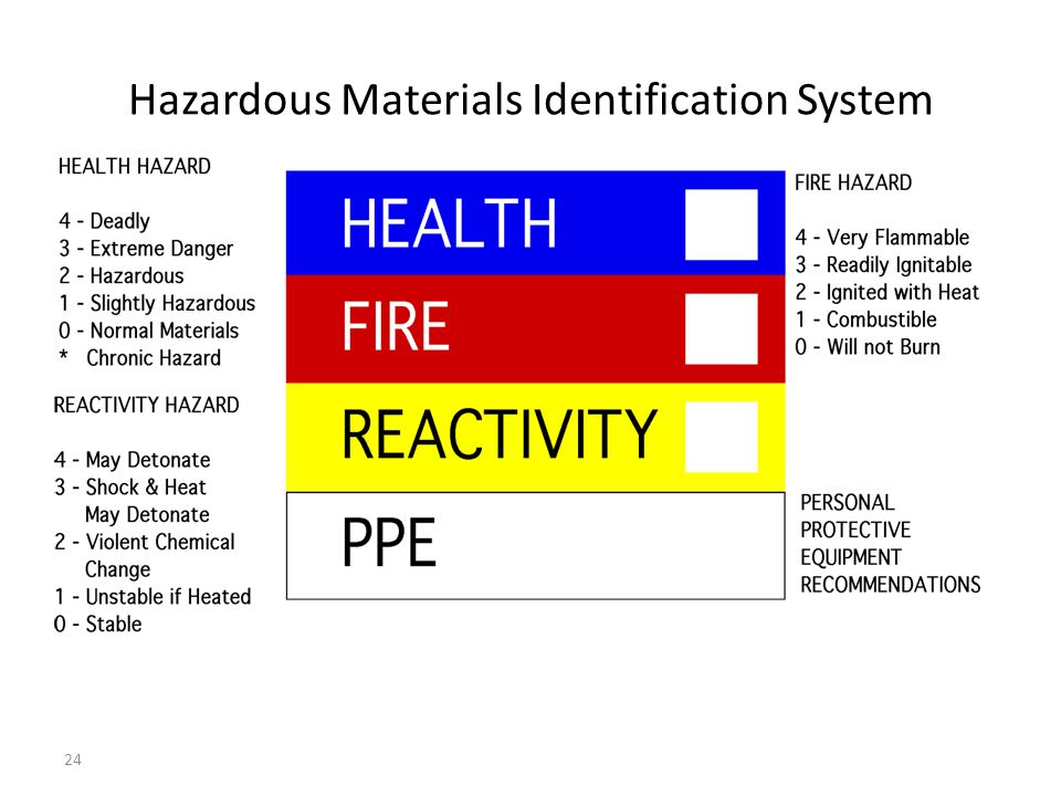 Hazardous Materials Identification System