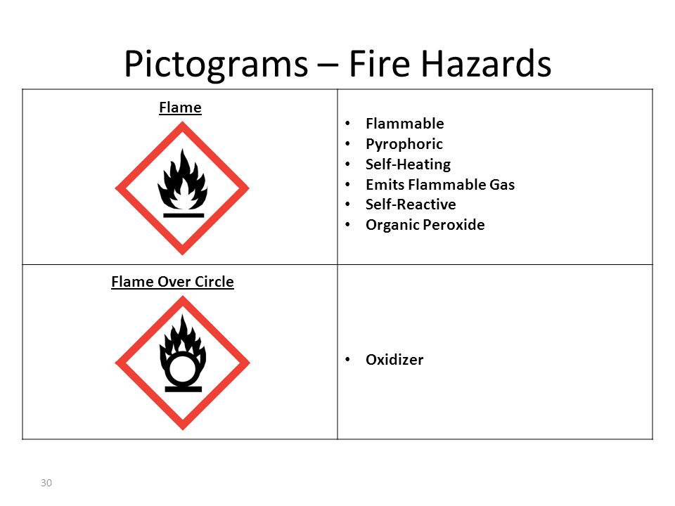 Pictograms – Fire Hazards