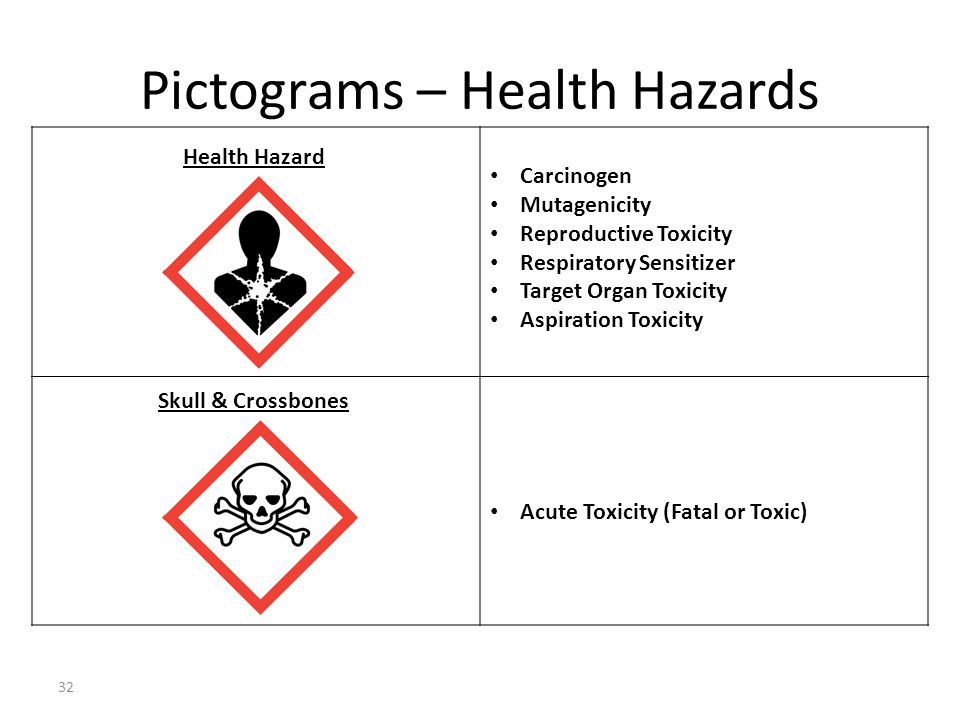 Pictograms – Health Hazards