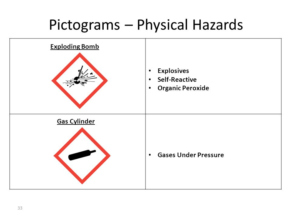 Pictograms – Physical Hazards