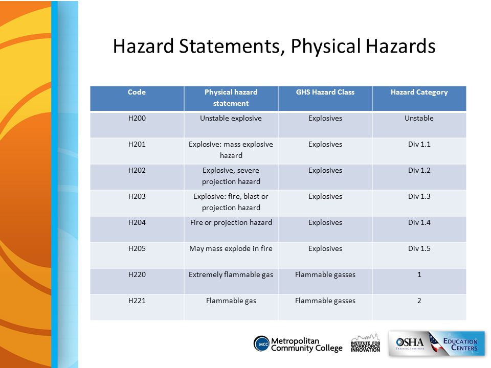 Hazard Statements, Physical Hazards