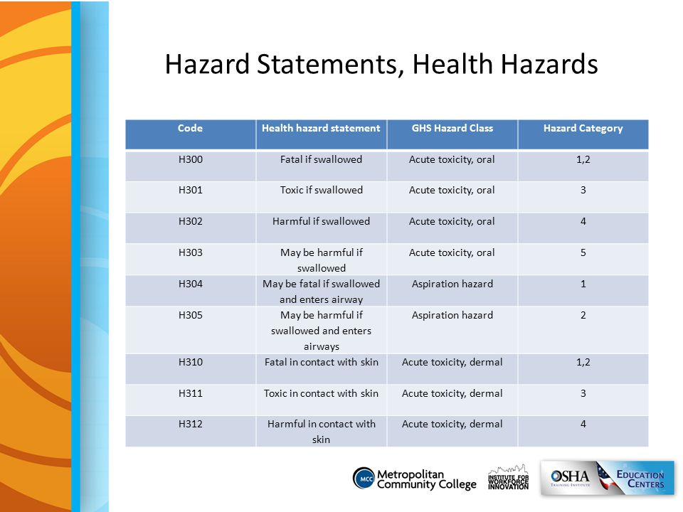 Hazard Statements, Health Hazards