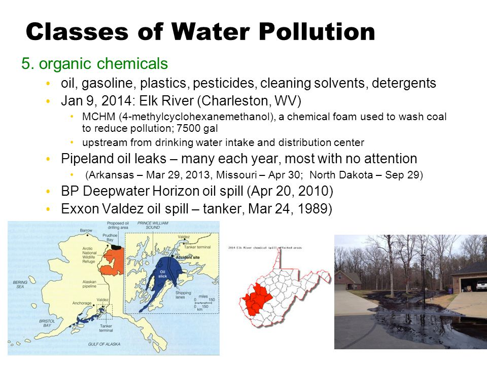 Classes of Water Pollution